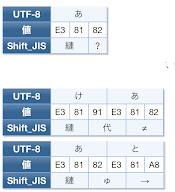 文字化け変換表