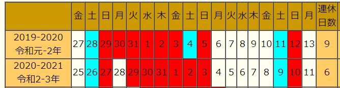 2019-2020休み